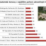 Zahraniční študenti na slovenských internátoch
